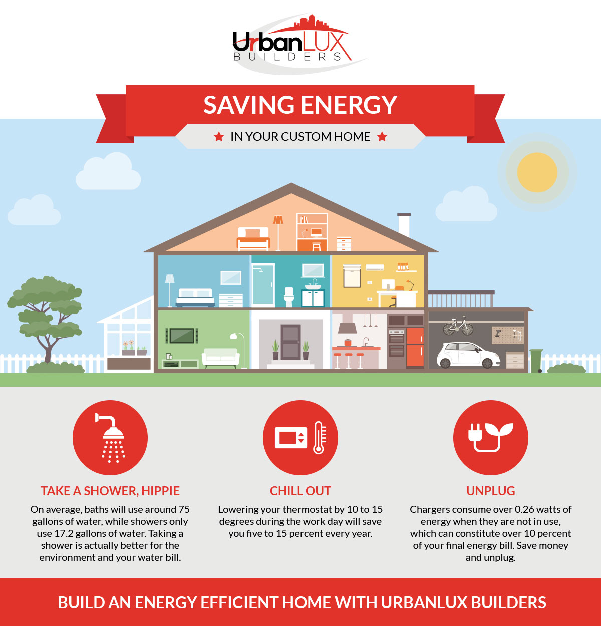 Custom Homes San Antonio How To Have An Energy Efficient Home
